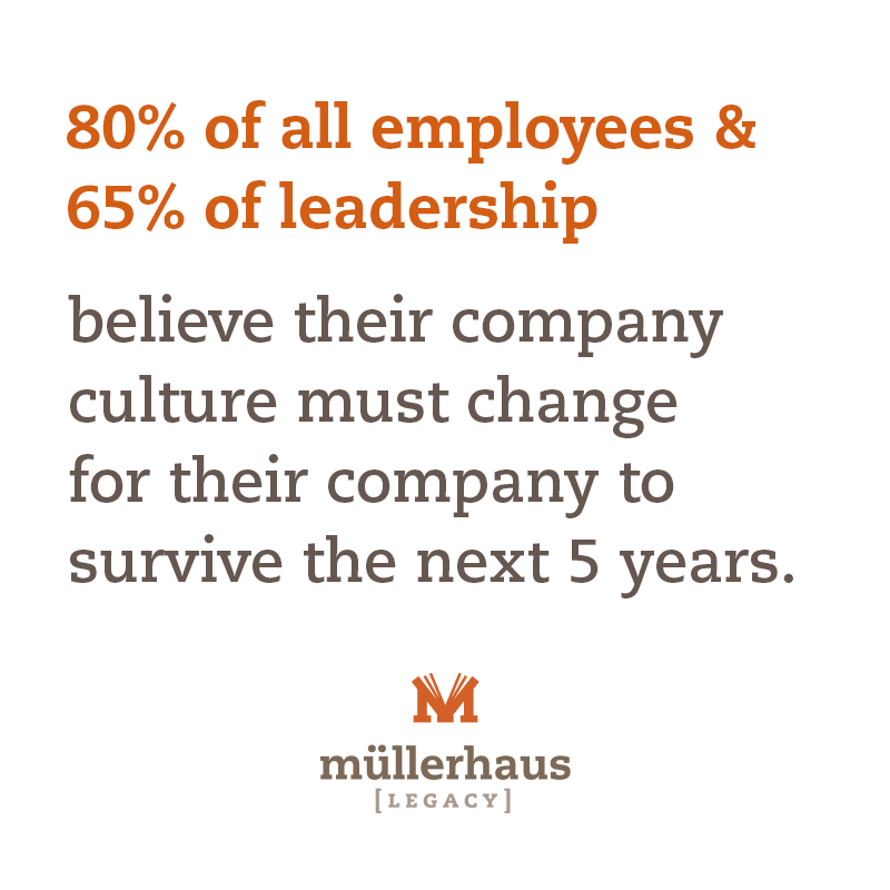 80% of all employees and 65% of leaders from over 50 different countries feel their company culture needs to change.